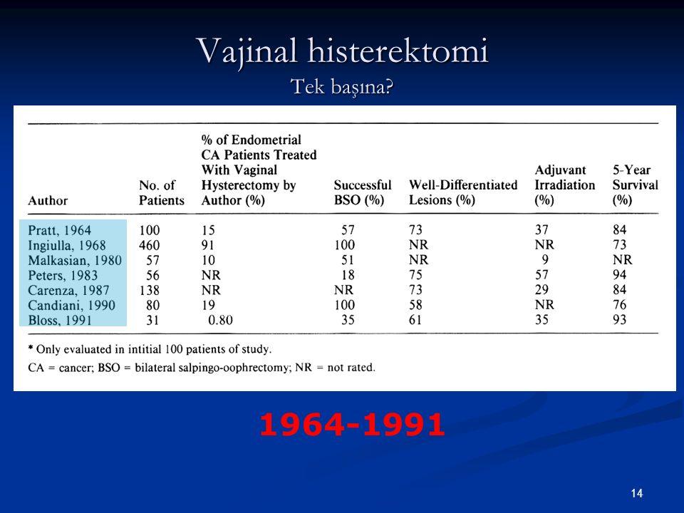 15 Düşük riskli endometrium kanseri 1984 and 1993 1984 and 1993 N:328 N:328 Endometrioid korpus kanseri Endometrioid korpus kanseri Grade 1 veya 2 tumor, Grade 1 veya 2 tumor, Myometrial invazyon <50%, Myometrial invazyon <50%, Operasyon gözleminde ekstrauterin yayılım yok Operasyon gözleminde ekstrauterin yayılım yok Pelvic lymphadenectomy (57%), Pelvic lymphadenectomy (57%), +NM (5%).