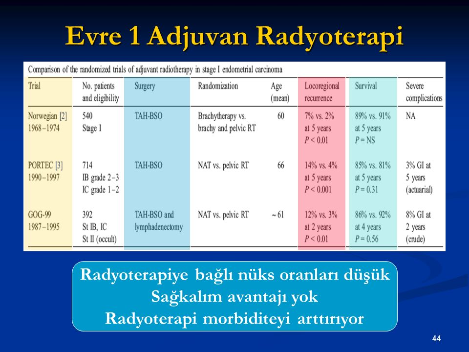 45 GOG 99 Stage 1-2 EC (n=392) Stage 1-2 EC (n=392) TAH-BSO plus lymphadenectomy TAH-BSO plus lymphadenectomy Node negative Node negative Pelvic Radiotherapy (n=190) Randomize No further treatment (n=202) Keys et al, Gynecol Oncol 2004