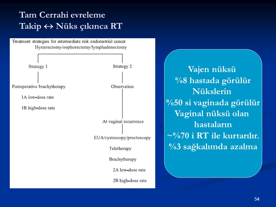 55 RT can be used as a very effective salvage treatment for the occasional patient with vaginal relapse Creutzberg CL, van Putten WLJ, Koper PC, et al.