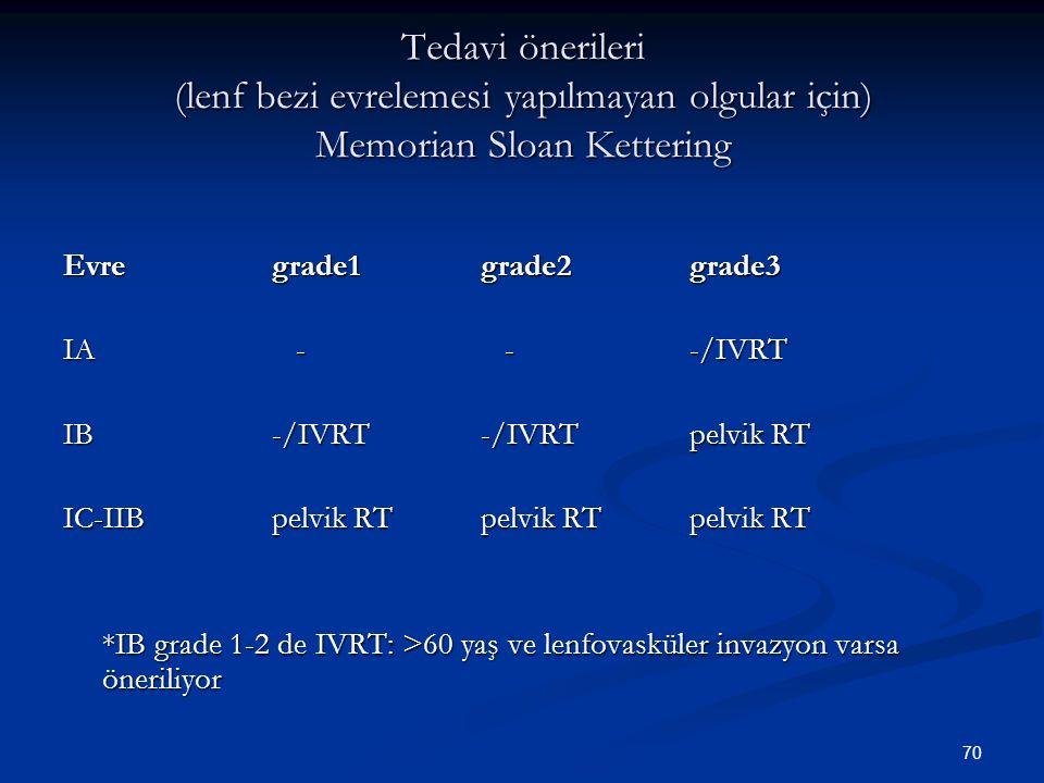 71 Tedavi önerileri (lenf bezi evrelemesi yapılan olgular için) Evregrade1grade2grade3 IA - --/IVRT IB-/IVRT-/IVRTIVRT IC-IIBIVRTIVRTIVRT