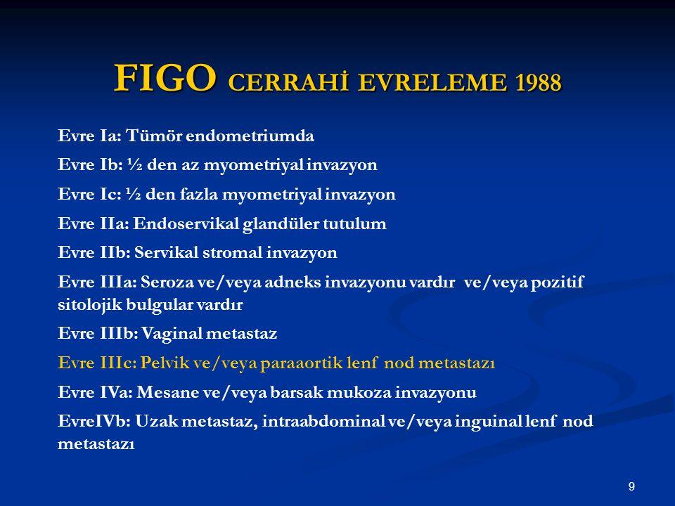 10 FIGO Annual reports Cerrahi evrelenen Endometrium kanseri Volume% 2143 2251 2372 24 (2000)94