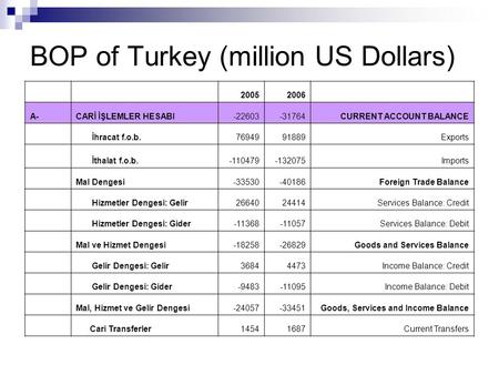 BOP of Turkey (million US Dollars) 20052006 A-CARİ İŞLEMLER HESABI-22603-31764CURRENT ACCOUNT BALANCE İhracat f.o.b.7694991889Exports İthalat f.o.b.-110479-132075Imports.