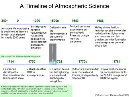 A Timeline of Atmospheric Science 340* 0 1020 1590s 1643 1686 (* Crutzen and Ramanathan,2000) Aristotle's Meteorologica is published.Its theories remain.