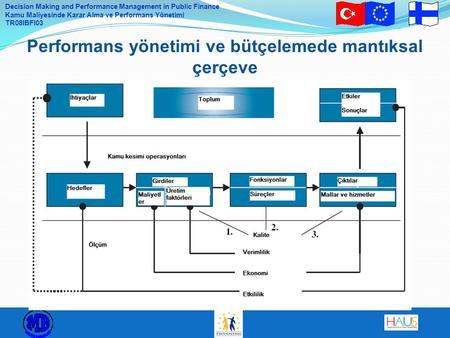 Decision Making and Performance Management in Public Finance Kamu Maliyesinde Karar Alma ve Performans Yönetimi TR08IBFI03 Performans yönetimi ve bütçelemede.