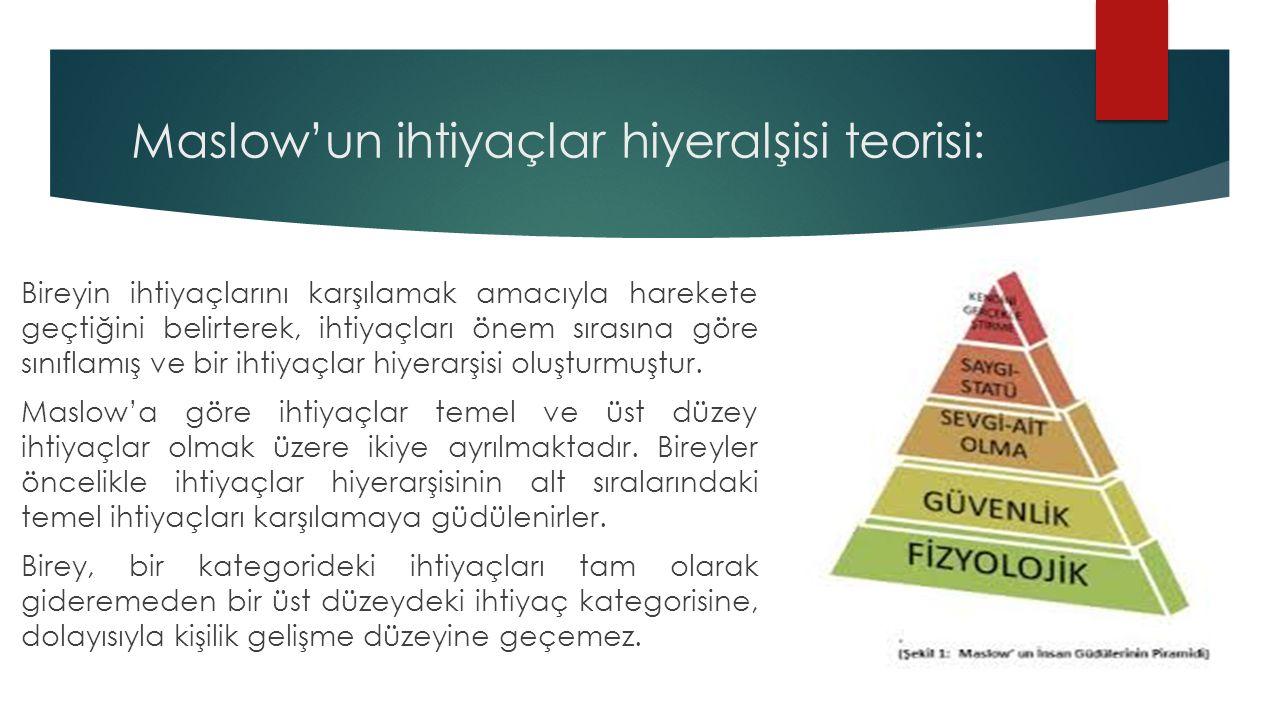 …..devamı  1.Fizyolojik ihtiyaçlar: Yeme, içme, barınma, oksijen, cinsellik vs.