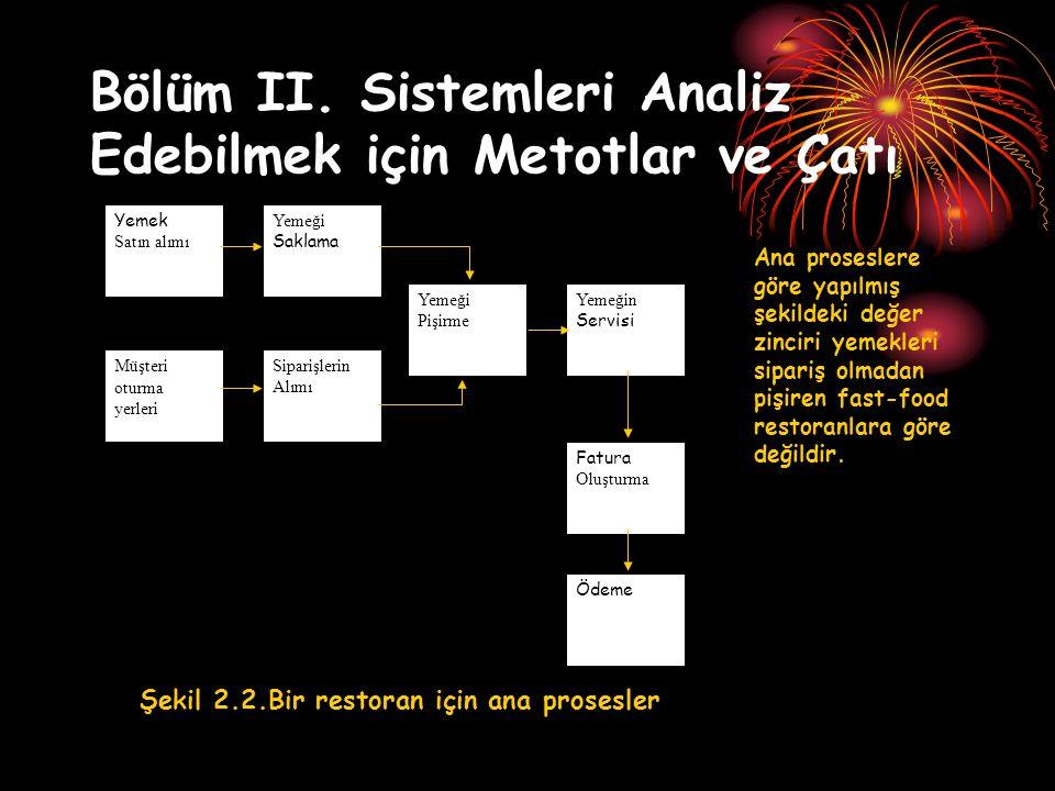 Bölüm II.Sistemleri Analiz Edebilmek için Metotlar ve Çatı 3.
