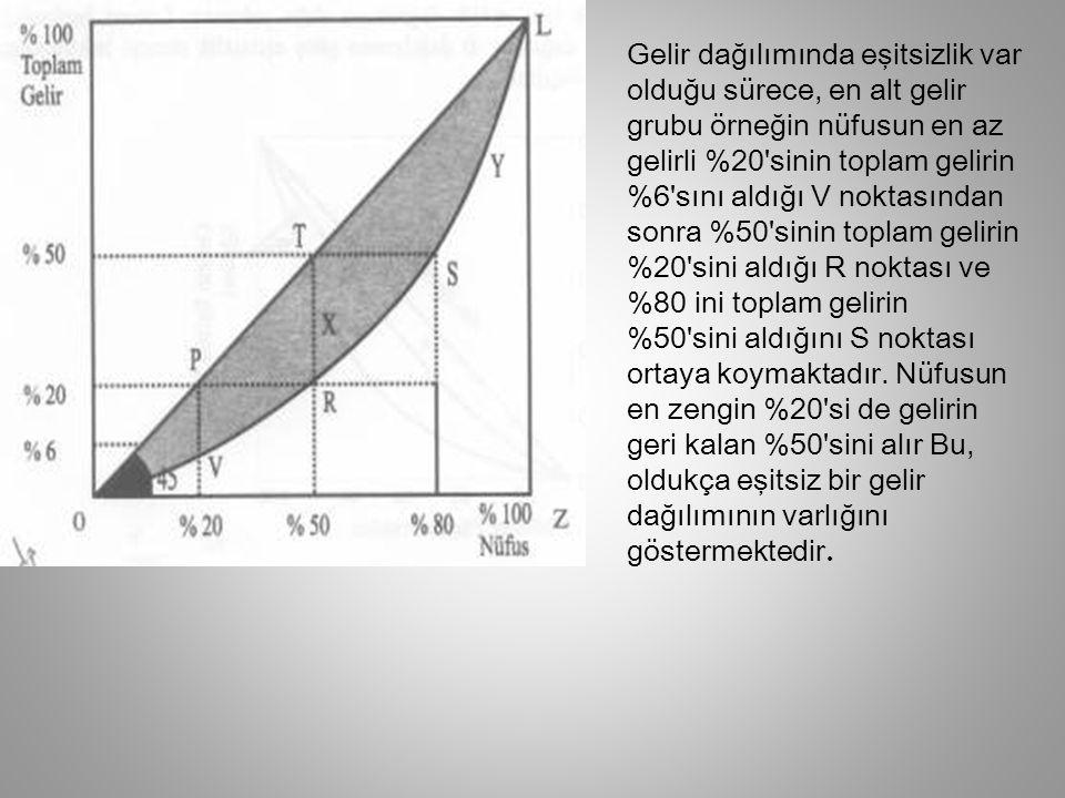 Gelir dağılımı söz konusu olduğunda grafiği çaprazlamasına ikiye bölen doğru tam eşitlik durumunu ifade eder.