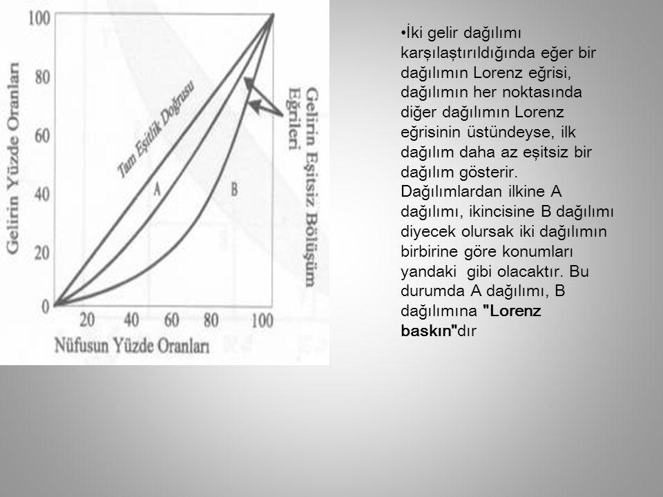 Lorenz eğrisi ve Gini Katsayısı Yatay eksende hane halkı yüzdesi, dikey eksende toplam gelirden alınan pay oranı olmak üzere; Köşegen mavi doğru mutlak eşitlik doğrusudur.