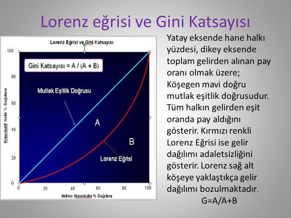 Gini Formülü Toplumdaki gelir dağılımının durumunu daha net görebilmek amacıyla Gini katsayısı kullanılmaktadır.