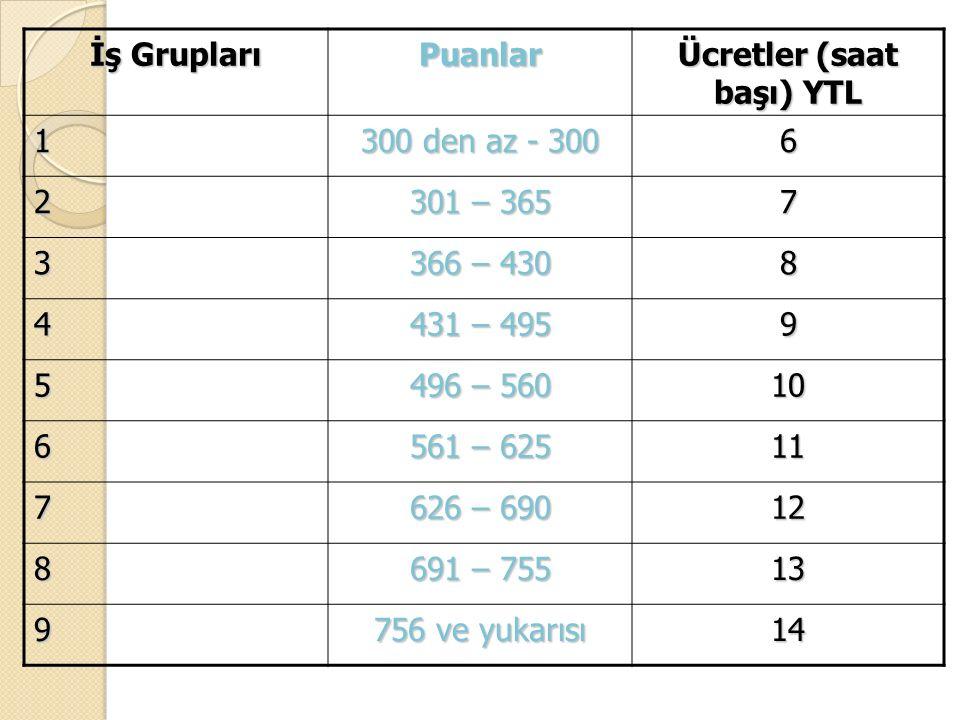 İşin değeri Ücret doğrusu Grup referans ücreti (Orta nokta) Taban (minimum) ücret Tavan(maksimum) ücret Ücret aralığı (range) İş derecesi/ Grubu (grade) Ücret Yapısı