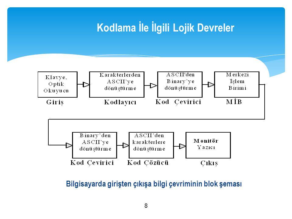  ' n' bit girişli bir sistemde, girişindeki bilgiyi ikili sayı sisteminde kodlanmış olarak çıkışında veren bileşik devreye, 'kodlayıcı devre' (encoder) denir.