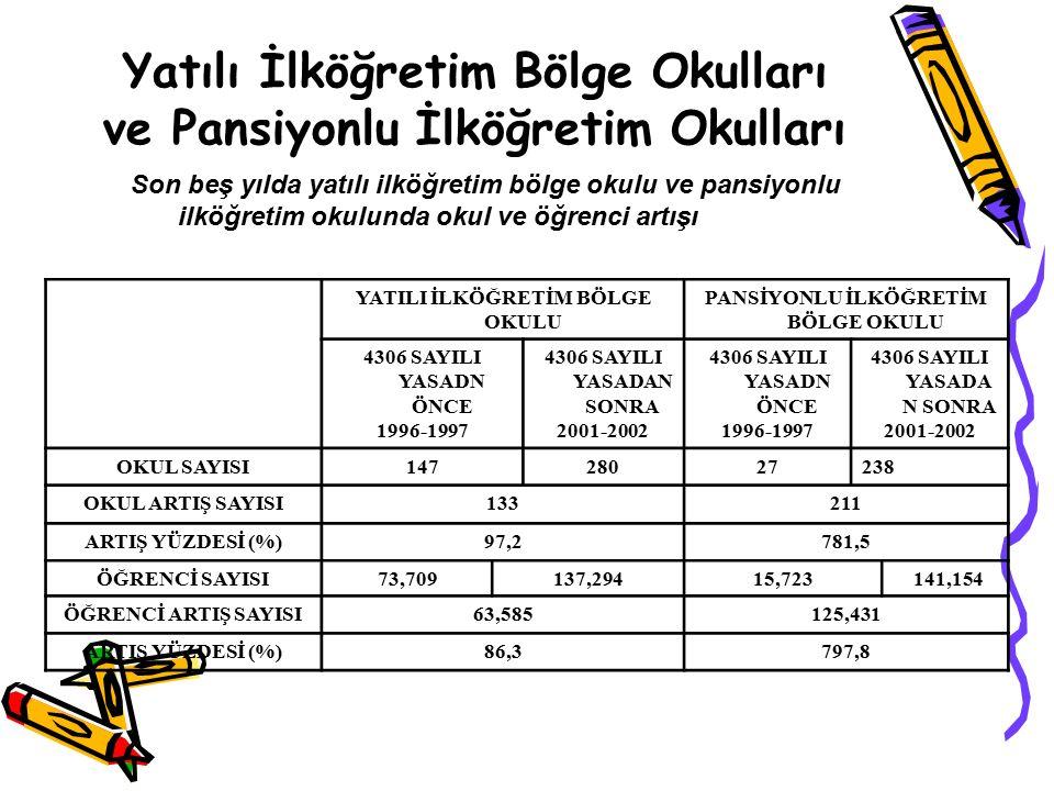 2001-2002 Öğretim Yılında Bölgelere Göre Yatılı İlköğretim Bölge Okullarında Okul Öğrenci ve Öğretmen Sayısı BÖLGELEROKUL SAYISI ÖĞRENCİ SAYISIÖĞRETMEN SAYISI TOPLAMERKEKKIZ MARMARA82,8451,6081,237154 EGE73,1541,9141,240176 AKDENİZ127,5724,7802,792288 İÇ ANADOLU2511,1926,8674,325505 KARADENİZ6326,34014,82011,5201,272 DOĞU ANADOLU9754,31142,52611,7851,928 GÜNEY DOĞU ANADOLU 6134,22527,6016,6241,233 TOPLAM276139,639100,11639,5235,556