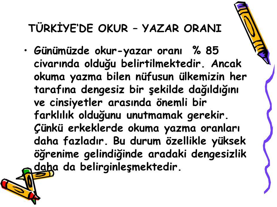 Türkiye ' de Yıllara Göre Okur-Yazar Oranlarının Gelişimi ( 1927 – 2000 ) YILLAROKUR YAZAR ORANI ( % ) 193519,25 195032,37 197056,21 199080,46 200085,4