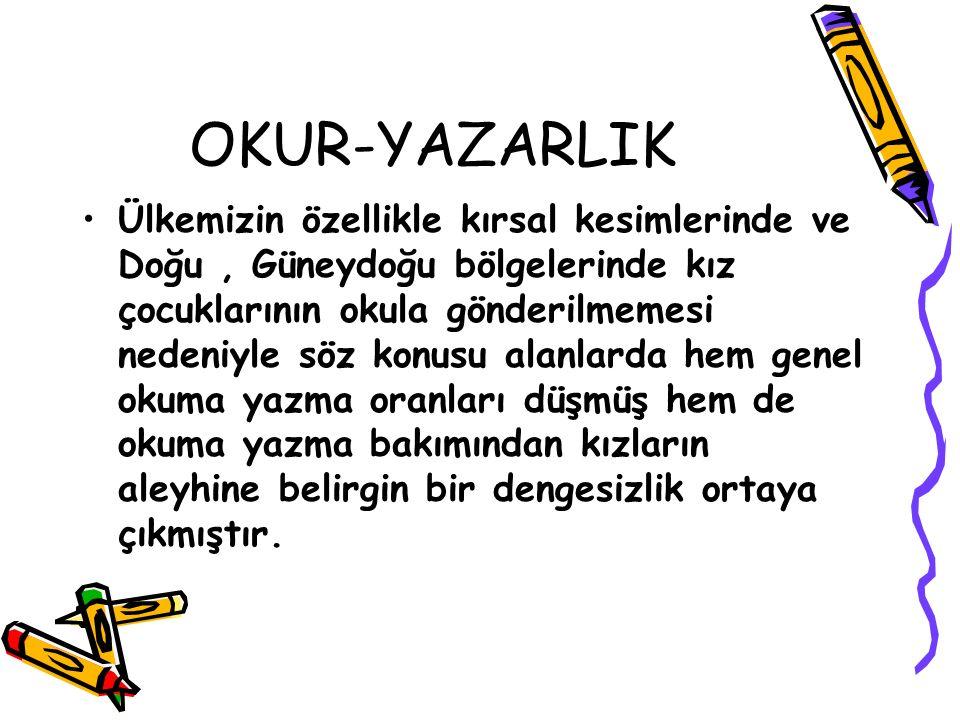 OKUR-YAZARLIK Öyle ki Doğu ve Güneydoğu Anadolu bölgelerimizde genel okuma yazma oranı % 60 ' lara kızlarda ise % 40 ' lara kadar düşmektedir.
