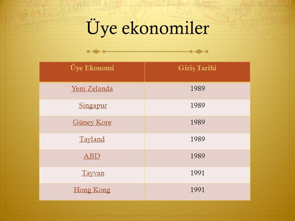 Üye ekonomiler Üye EkonomiGiri ş Tarihi Çin1991 Meksika1993 Papua Yeni Gine1993 Ş ili1994 Peru1998 Rusya1998 Vietnam1998