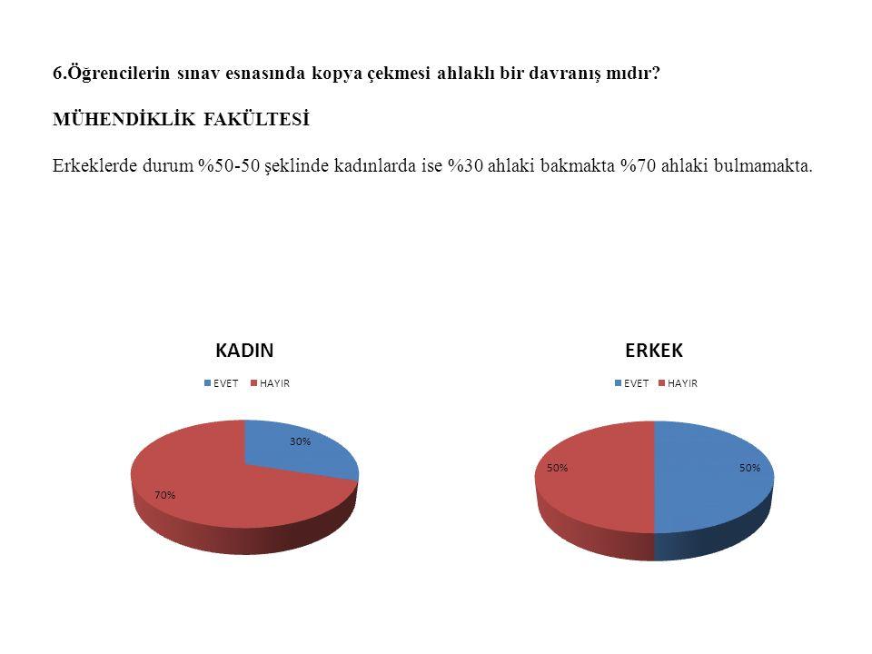 FEN-EDEBİYAT FAKÜLTESİ Öğrencilerin sınav esnasında kopma çekmesini; kadınların %70i ahlaki bakarken, erkeklerde bu durum %40 şeklindedir