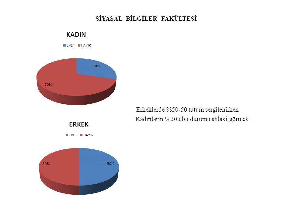 GÜZEL SANATLAR FAKÜLTESİ Kadınların%60 ı olumsuz yaklaşırken Erkekleri %80i