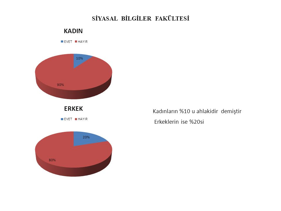 GÜZEL SANATLAR FAKÜLTESİ Erkeklerde durum %50-50 durumundadır kadınlarda ise %30 ahlaki karşılamaktadır.
