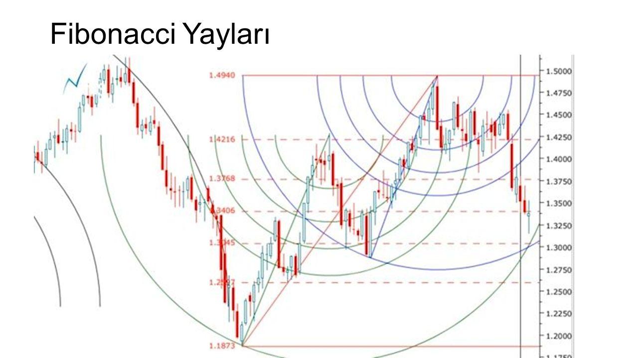 Fibonacci Yelpazeleri