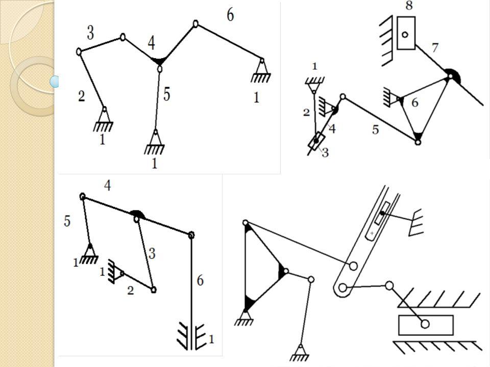 EŞDE Ğ ER MEKAN İ ZMALAR Giriş ve çıkış hareketleri aynı olan iki mekanizma kinematik olarak eşde ğ erdir.