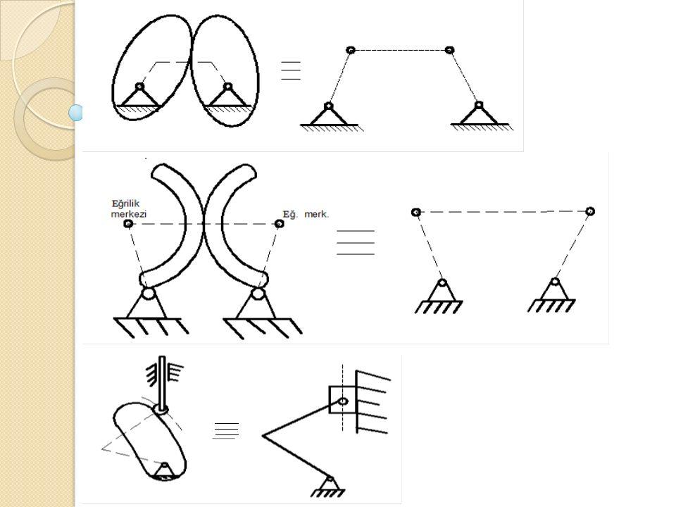 BAS İ T MEKAN İ ZMALAR En basit mekanizma olarak 4 kol mekanizması ele alınabilir.