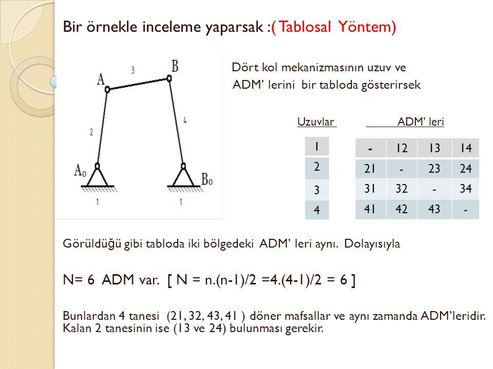 -121314 -2324 -34 - Aranhold - Kennedy Teoremi : Birbirine göre ba ğ ıl düzlemsel hareket yapan 3 tane cismin 3 tane ADM vardır, ve bunlar bir do ğ ru üzerindedir.