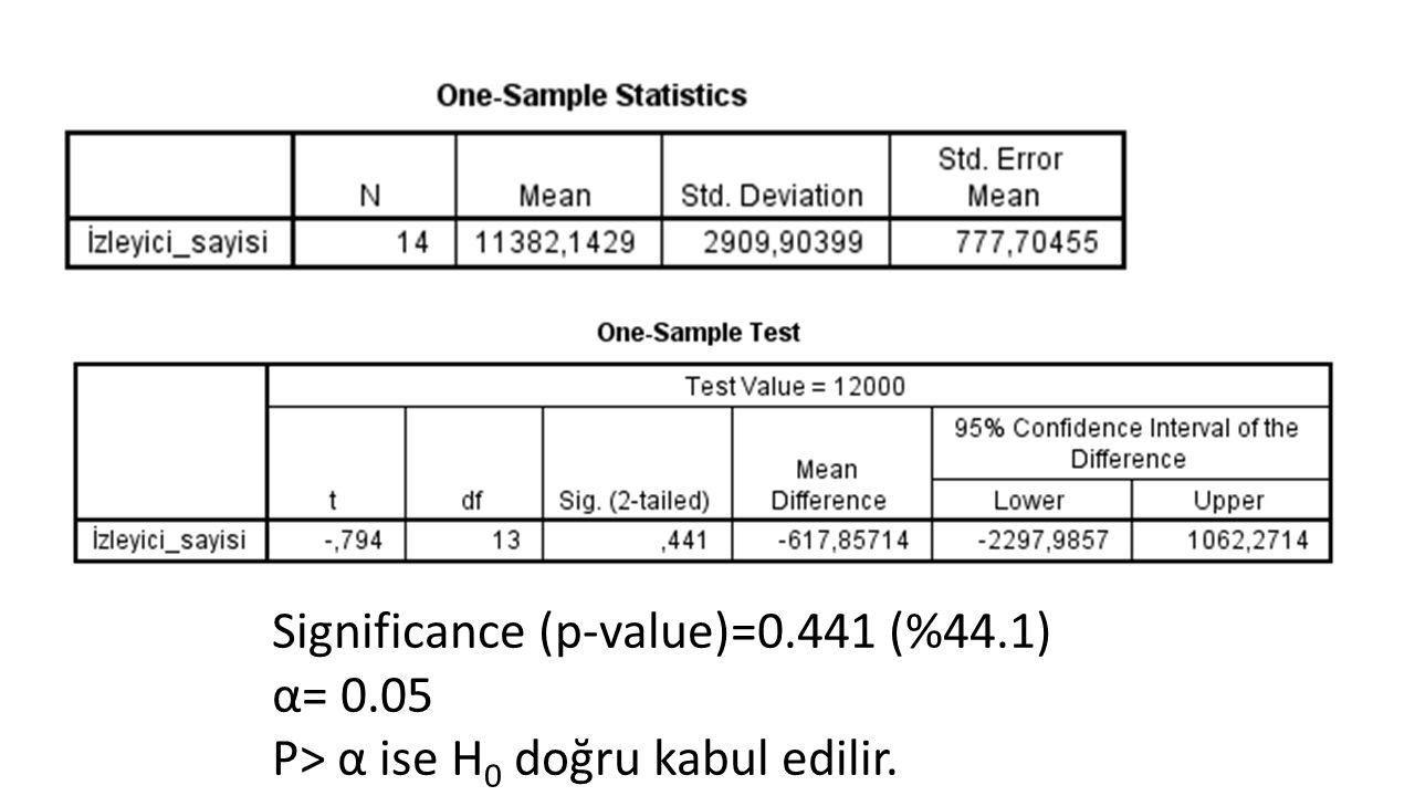 Significance (p-value)=0.441 (%44.1)