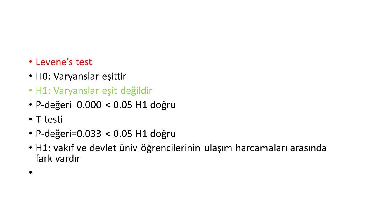 Levene's test H0: Varyanslar eşittir. H1: Varyanslar eşit değildir. P-değeri=0.000 < 0.05 H1 doğru.