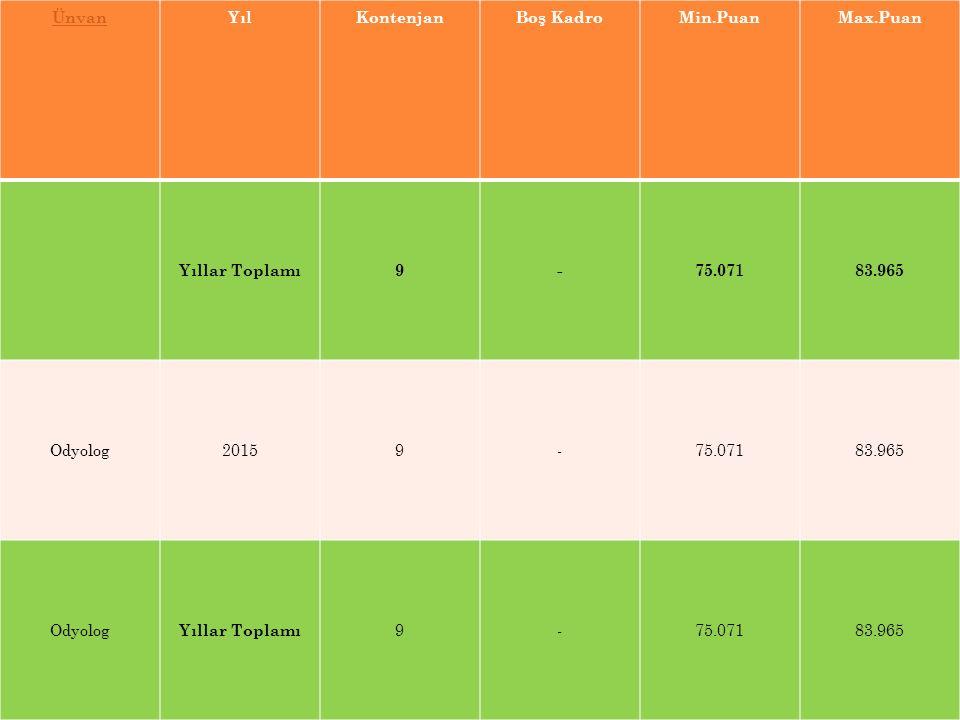 Ünvan Yıl Kontenjan Boş Kadro Min.Puan Max.Puan Yıllar Toplamı 9 - 75.071 83.965 Odyolog 2015