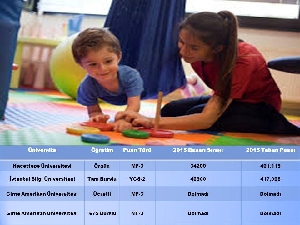 Üniversite Öğretim Puan Türü 2015 Başarı Sırası 2015 Taban Puanı