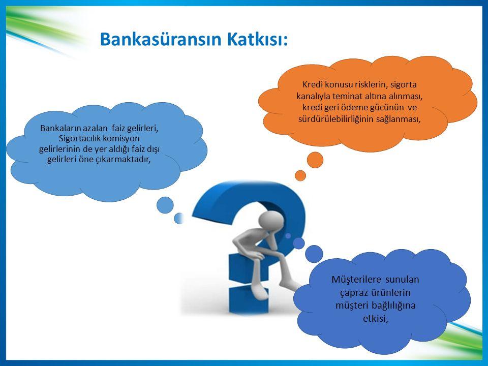 Bankasüransın Katkısı: