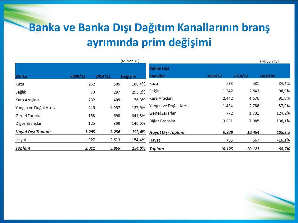 Banka ve Banka Dışı Dağıtım Kanallarının branş ayrımında prim değişimi
