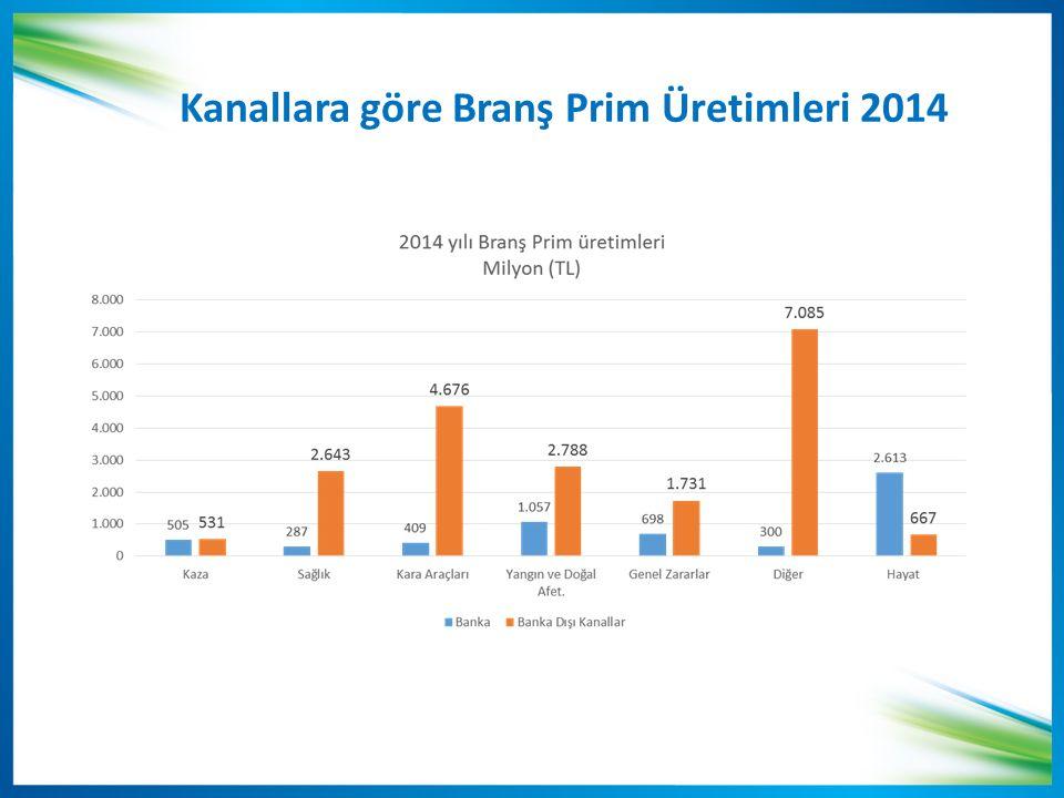 Kanallara göre Branş Prim Üretimleri 2014