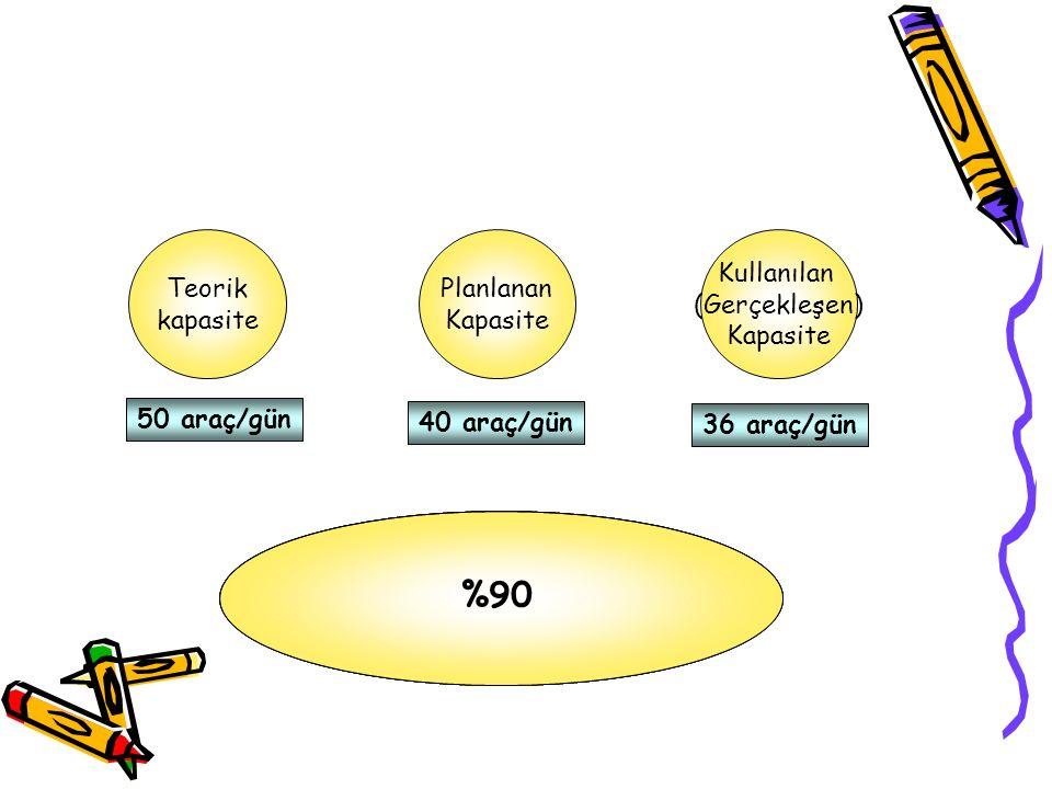 %90 %72 40 50 36 50 Teorik kapasite Planlanan Kapasite Kullanılan