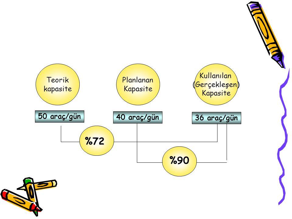 %72 %90 Teorik kapasite Planlanan Kapasite Kullanılan (Gerçekleşen)