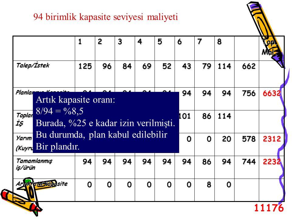 94 birimlik kapasite seviyesi maliyeti