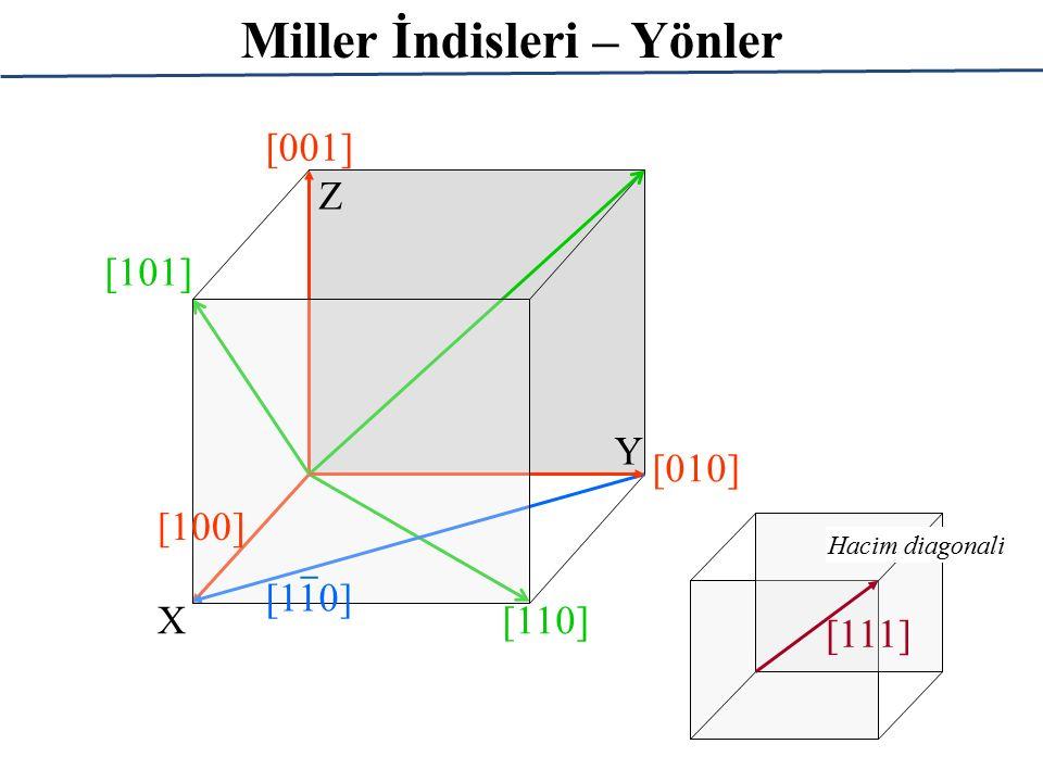 Miller İndisleri – Yönler