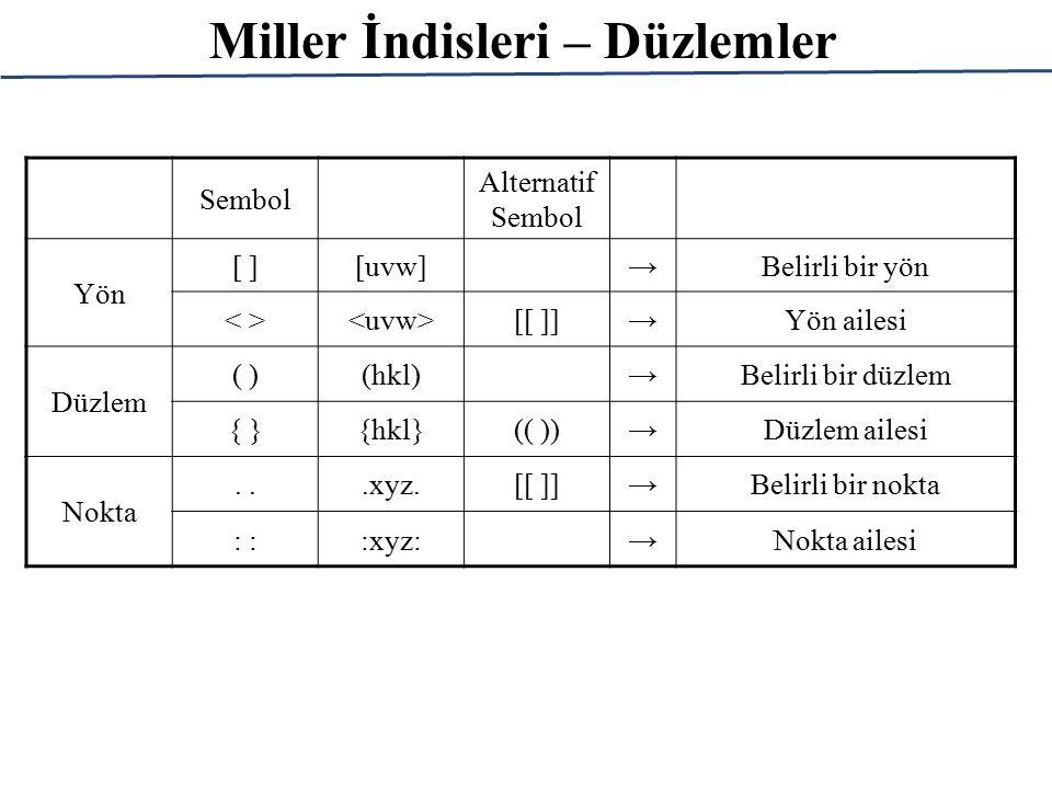 Miller İndisleri – Düzlemler