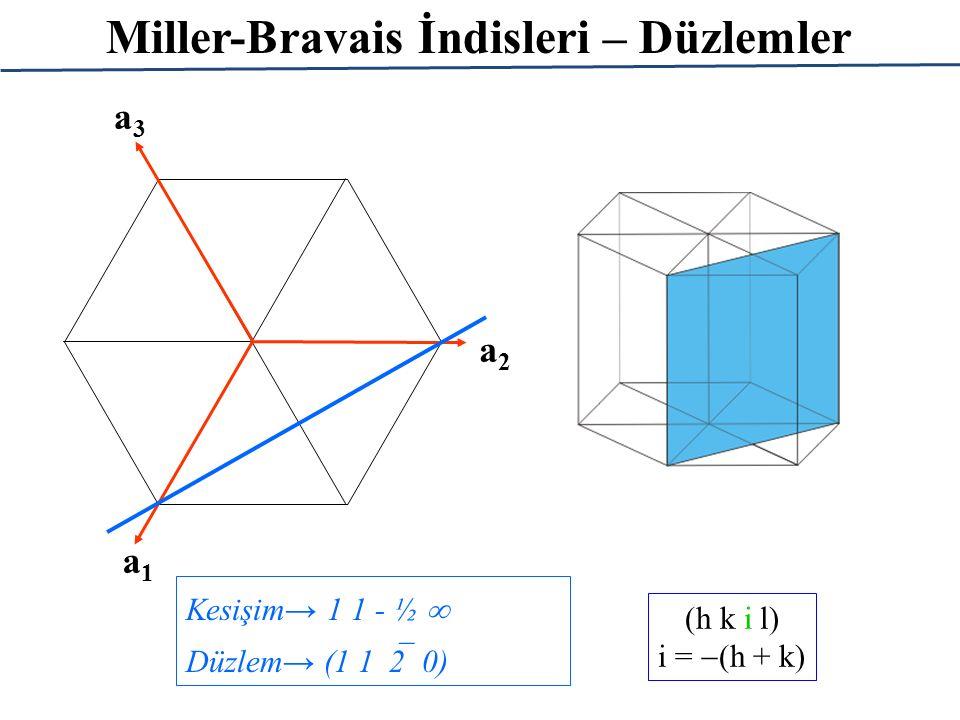 Miller-Bravais İndisleri – Düzlemler