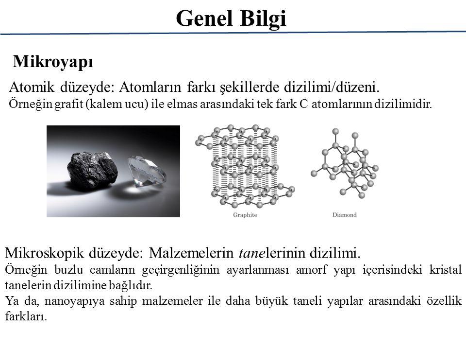 Genel Bilgi Mikroyapı. Atomik düzeyde: Atomların farkı şekillerde dizilimi/düzeni.