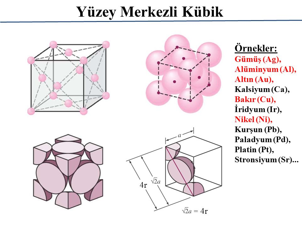 Yüzey Merkezli Kübik Örnekler: Gümüş (Ag), Alüminyum (Al), Altın (Au),