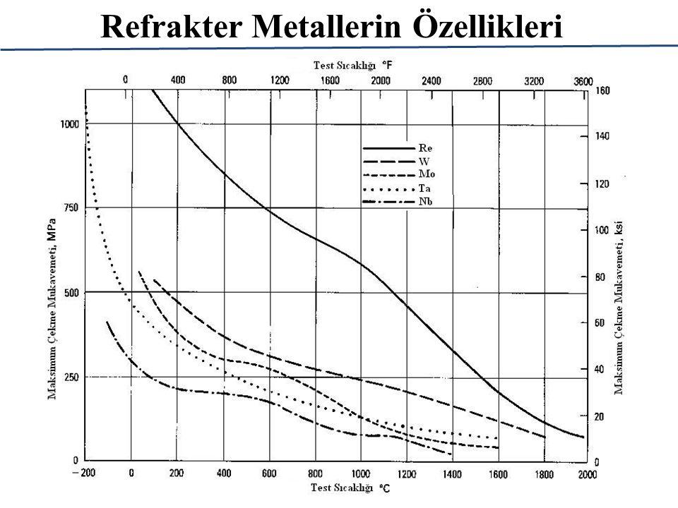 Refrakter Metallerin Özellikleri