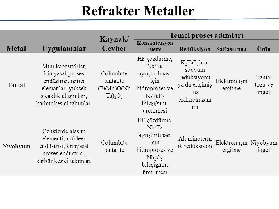 Refrakter Metaller Metal Uygulamalar Kaynak/ Cevher