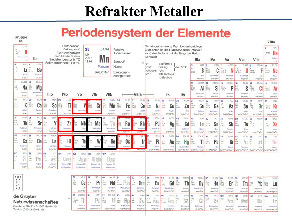 Refrakter Metaller