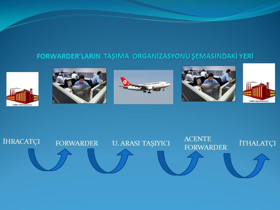 FORWARDER'LARIN TAŞIMA ORGANİZASYONU ŞEMASINDAKİ YERİ