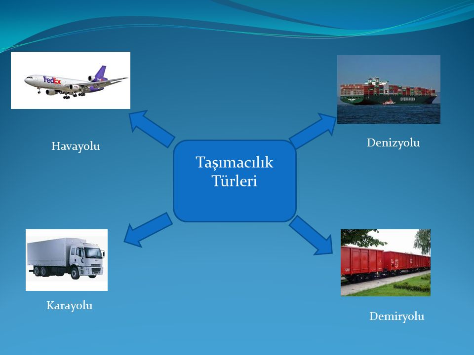 Denizyolu Havayolu Taşımacılık Türleri Karayolu Demiryolu