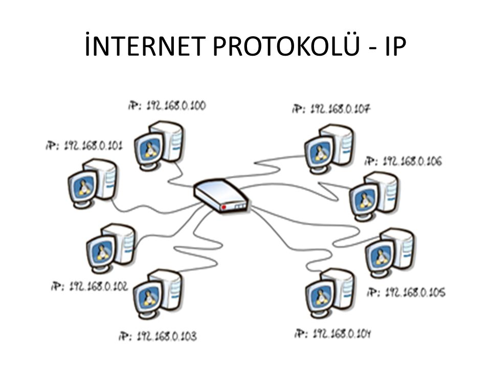 İNTERNET PROTOKOLÜ - IP