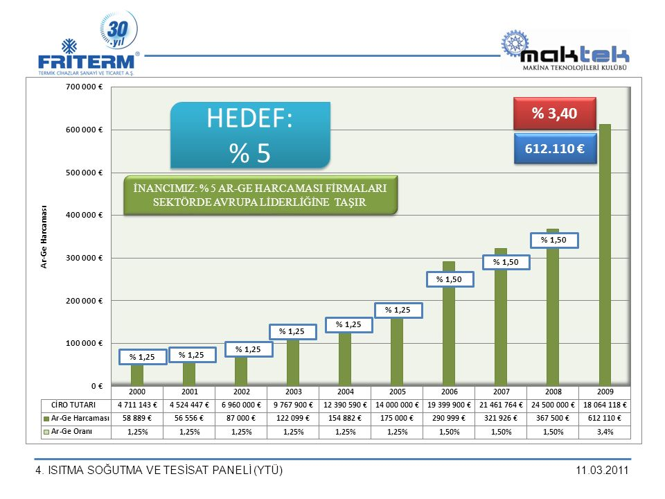 % 1,25 % 1,50 % 3,40 612.110 € HEDEF: % 5