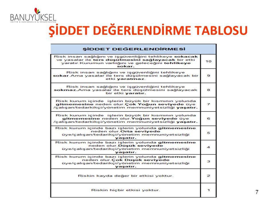 ŞİDDET DEĞERLENDİRME TABLOSU