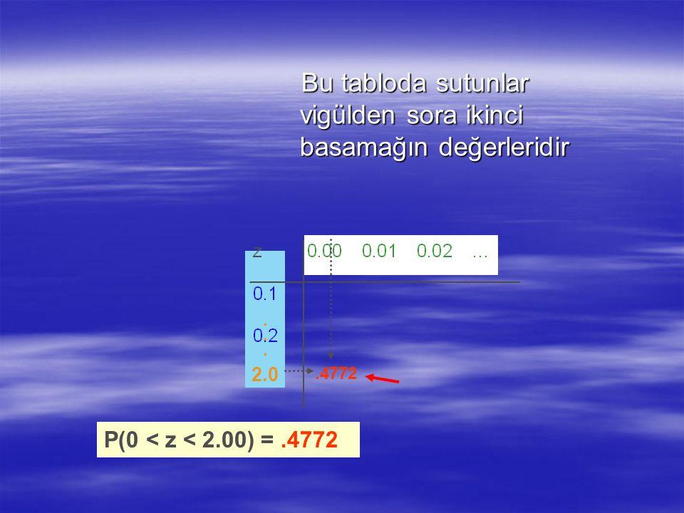 Bu tabloda sutunlar vigülden sora ikinci basamağın değerleridir